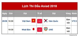 Lịch trực tiếp bán kết bóng đá nam ASIAD 2018: Việt Nam gặp Hàn Quốc vào 29/8