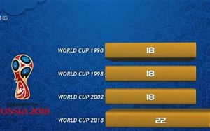 Kỷ lục penalty FIFA World Cup™ 2018