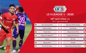 Điểm nhấn Vòng 12 LS V.League 1-2020: Ấn tượng ngày trở lại