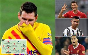 Đội hình tiêu biểu 2020 của LEquipe: Messi bị gạch tên