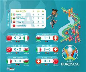 CẬP NHẬT Lịch thi đấu, Kết quả, BXH EURO 2020 mới nhất: Bỉ và Hà Lan thắng tuyệt đối ở vòng bảng, Đan Mạch lách qua khe cửa hẹp
