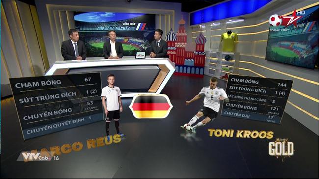 """Công nghệ đồ họa 3D truyền hình """"lên ngôi"""" trong kỳ World Cup 2018"""