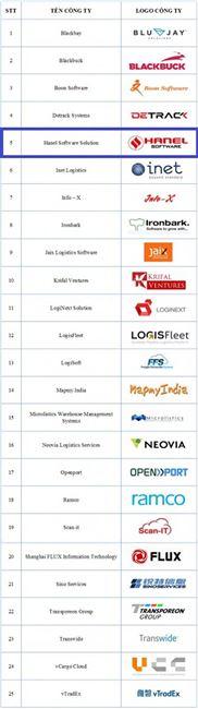 HanelSoft lọt Top 25 nhà cung cấp giải pháp công nghệ logistics châu Á-Thái Bình Dương 2018