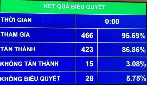 86,86% đại biểu Quốc hội thông qua Luật An ninh mạng