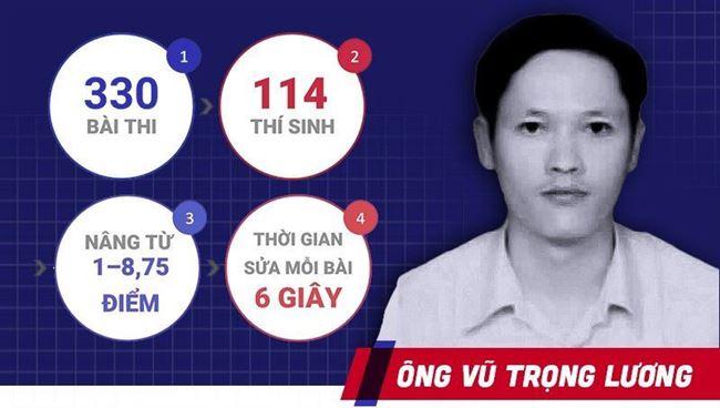 """Vụ điểm thi """"cao bất thường"""" tại Hà Giang: Bắt bị can Vũ Trọng Lương"""
