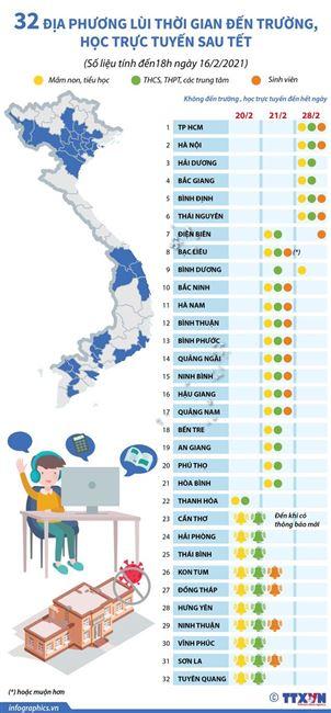 32 địa phương lùi thời gian đến trường, học trực tuyến sau Tết
