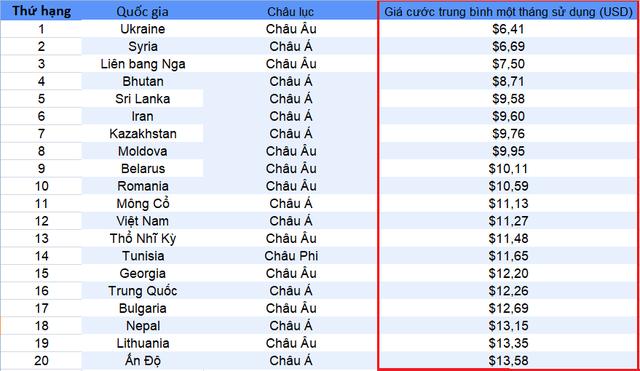 Việt Nam nằm trong top các quốc gia có giá cước Internet rẻ nhất thế giới