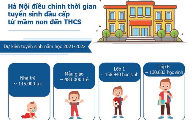 Hà Nội điều chỉnh thời gian tuyển sinh đầu cấp từ mầm non đến THCS