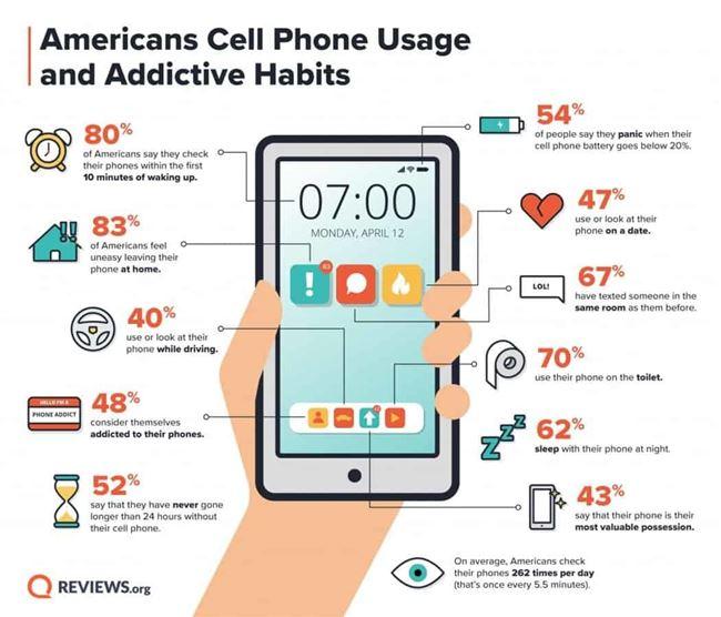 Kinh hoàng thói quen dùng smartphone của 70% người Mỹ