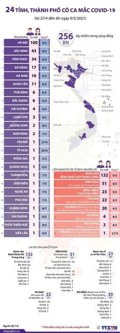 24 tỉnh, thành phố có ca mắc COVID-19 trong cộng đồng