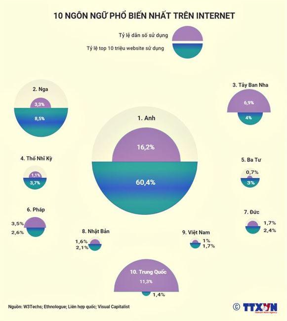 10 ngôn ngữ phổ biến nhất trên Internet