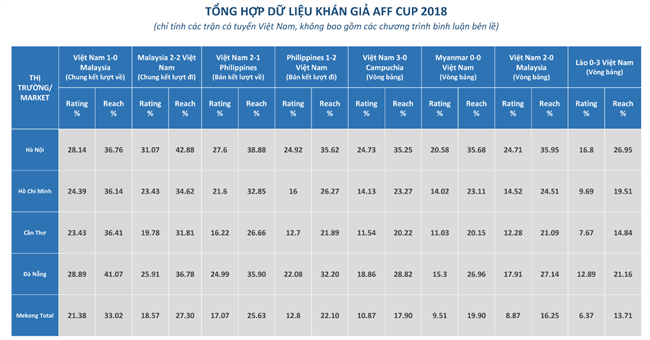 Hai trận chung kết AFF Cup 2018 đạt rating cao kỷ lục